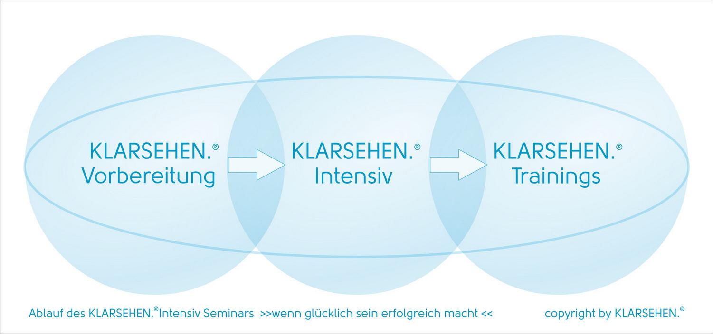 Ablauf Klarsehen Intensiv Seminar